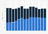 Branchenumsatz Verlagswesen in Schweden von 2011-2023
