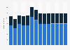 Branchenumsatz Leitungstiefbau und Kläranlagenbau in Schweden von 2011-2023