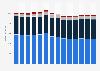 Branchenumsatz Telekommunikation in Schweden von 2011-2023
