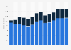 Branchenumsatz Lagerei, Erbringung von sonst. Dienstleistungen für d Verkehr in der Slowakei von 2011-2023