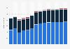 Branchenumsatz Wasserversorgung/ Beseitigung Umweltverschmutzungen in der Slowakei von 2011-2023