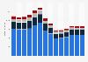 Branchenumsatz Vermietung von beweglichen Sachen in Schweden von 2011-2023
