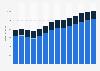 Branchenumsatz Herstellung von Back- und Teigwaren in Schweden von 2011-2023