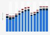 Branchenumsatz Herstellung/ Verleih von Filmen sowie Kinos in Slowenien von 2011-2023