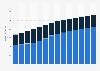 Branchenumsatz Vermittlung/Verwaltung von Immob. für Dritte in Schweden von 2011-2023