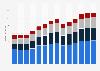 Branchenumsatz Sonstige freiberufliche, wissenschaftl., techn. Tätigkeiten in Slowenien von 2011-2023