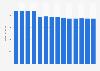 Branchenumsatz Leitungsgebundene Telekommunikation in Slowenien von 2011-2023