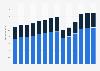 Branchenumsatz Gastgewerbe in Schweden von 2011-2023