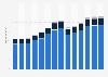 Branchenumsatz Herstellung von Kraftwagen und Kraftwagenteilen in Schweden von 2011-2023