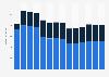 Branchenumsatz Herst. von Elektromotoren, Generatoren u.Ä. in der Slowakei von 2011-2023