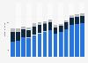 Branchenumsatz Einzelhandel an Verkaufsständen/ auf Märkten in Schweden von 2011-2023