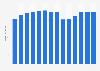 Branchenumsatz Tonaufnahme und Verlegen von Tonträgern in Schweden von 2011-2023