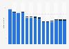 Branchenumsatz Verlagswesen in Slowenien von 2011-2023