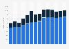 Branchenumsatz Verlegen von Software in Schweden von 2011-2023