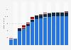 Branchenumsatz Wirtschaftl. Dienstleistungen a. n. g. in der Slowakei von 2011-2023