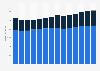 Branchenumsatz Herstellung von Gummi- und Kunststoffwaren in Schweden von 2011-2023