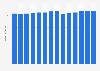 Branchenumsatz Herst. von Druckerzeugn., Vervielfält. von Datenträgern in Slowenien von 2011-2023