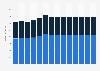 Branchenumsatz Rechts- und Steuerberatung, Wirtschaftsprüfung in Schweden von 2011-2023