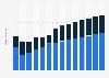 Branchenumsatz Wasserbau und sonstiger Tiefbau in Schweden von 2011-2023