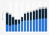 Branchenumsatz Personenbeförderung im Landverkehr in der Slowakei von 2011-2023