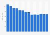 Branchenumsatz Herst. von Druckerzeugn., Vervielfält. von Datenträgern in Schweden von 2011-2023