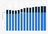 Branchenumsatz Herstellung von Papier, Pappe und Waren daraus in Schweden von 2011-2023