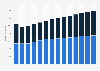 Branchenumsatz Großhandel mit Geräten der IKT in Schweden von 2011-2023