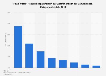 Food Waste Reduktionspotenzial in der Gastronomie in der Schweiz nach Kategorien 2018