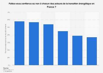 Confiance des Français vis-à-vis des acteurs de la transition énergétique 2018