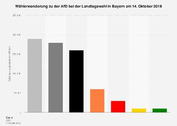 Wählerwanderung von und zu der AfD bei der Landtagswahl in Bayern 2018