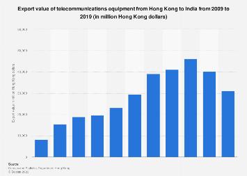 Exports Of Telecommunications Equipment