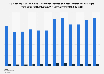 Right-wing extremist criminal offences and acts of violence in Germany 2007-2017
