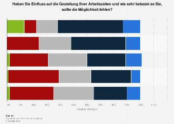 Möglichkeiten bei der Arbeitszeitgestaltung in der Schweiz 2018