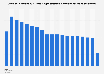 On-demand audio streaming use worldwide 2018