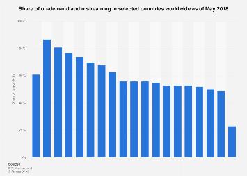On-demand audio streaming use worldwide 2018