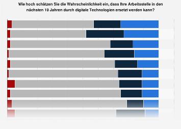 Arbeitsplatzverlust durch Digitalisierung in der Schweiz nach Branchen 2018