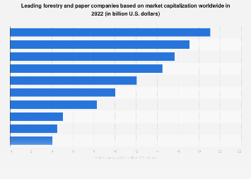 Forestry & paper companies worldwide based on market capitalization 2018