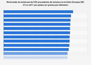 Promedio de emisiones de CO2 procedentes de turismos UE-27 2017