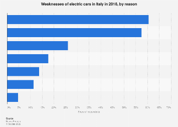 Italy: disadvantages of electric cars 2018, by reason