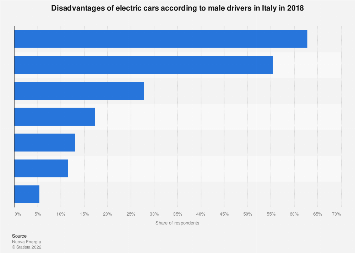 Italy: disadvantages regarding electric cars among male drivers 2018