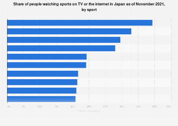 TV spectating rate sports Japan 2016, by attendance rate