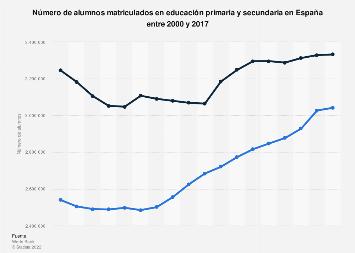 Cifras de matriculación en educación primaria y secundaria en España 2000-2016