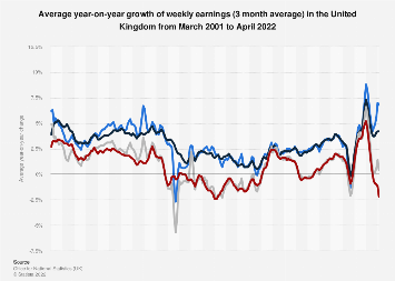 Average weekly earning growth in the United Kingdom 2017-2019