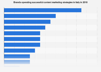 Italy: most successful brands in content marketing 2018