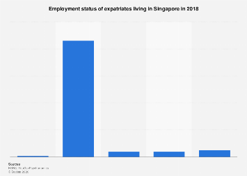 Employment status of expats in Singapore 2018