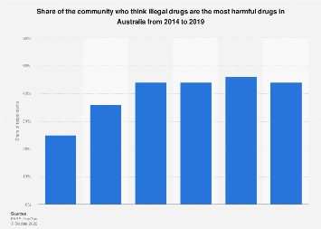 Share of community who think illegal drugs are harmful in Australia 2014-2018
