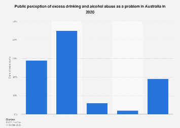 Attitudes towards excess drinking and alcohol abuse in Australia 2018