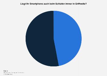 Nutzung des Smartphones im Schlafzimmer in der Schweiz 2018