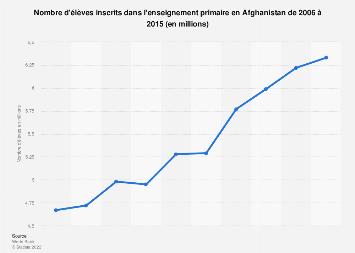 Nombre d'élèves inscrits à l'école primaire en Afghanistan 2006-2015