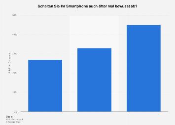 Bewusster Verzicht auf das Smartphone in der Schweiz nach Altersgruppe 2018